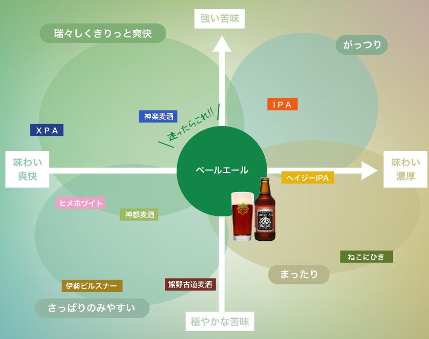 出口スペシャル 90s.Scotch Aleチャート図
